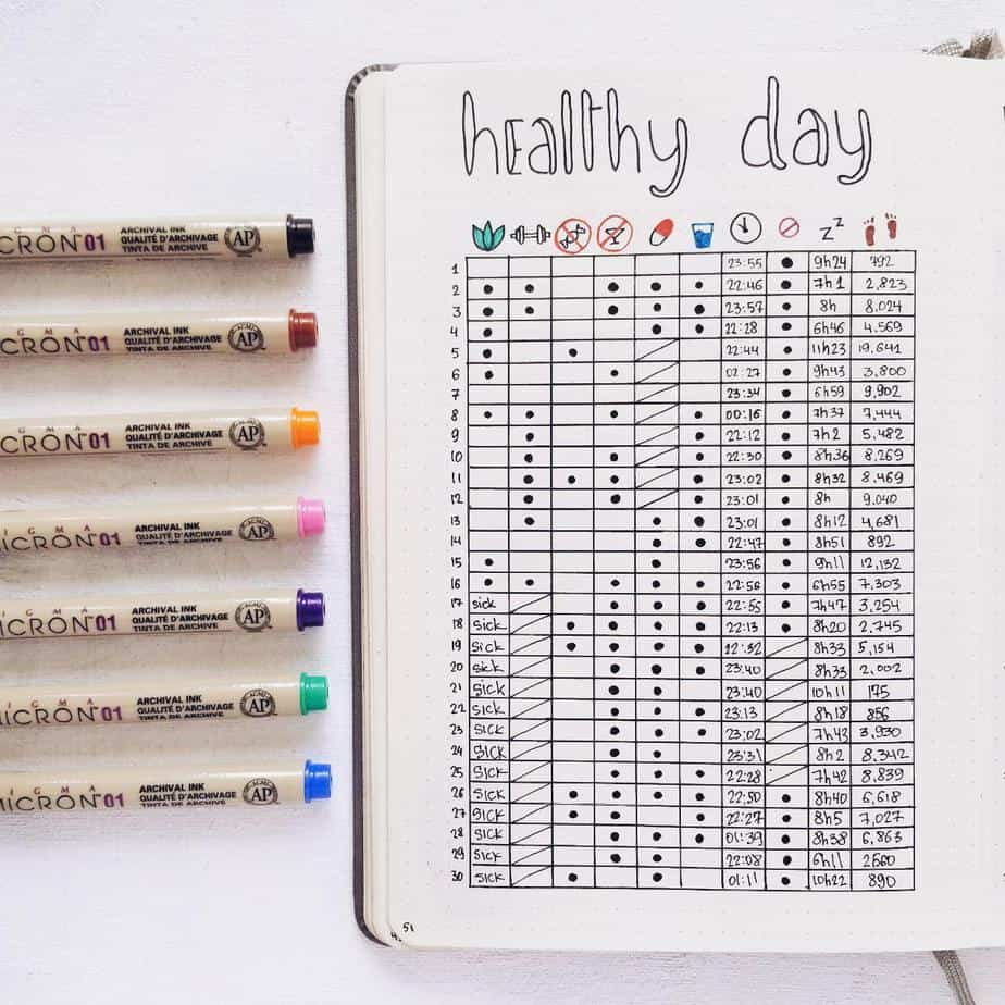 Bullet Journal Page Ideas: Ultimate List | Masha Plans | Health Tracker