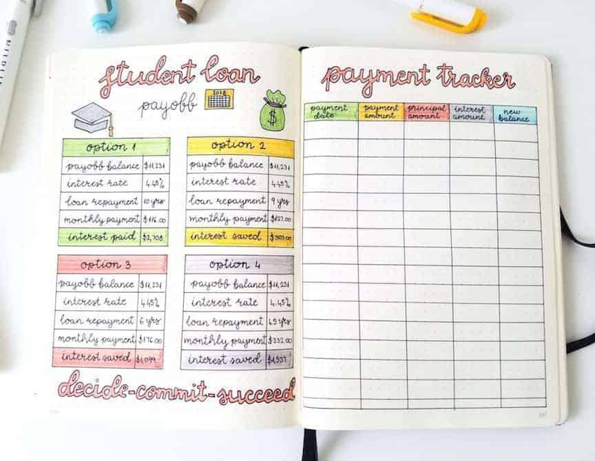Student Bullet Journal Page Ideas - study loans payment spread by @seed_successful_you   Masha Plans