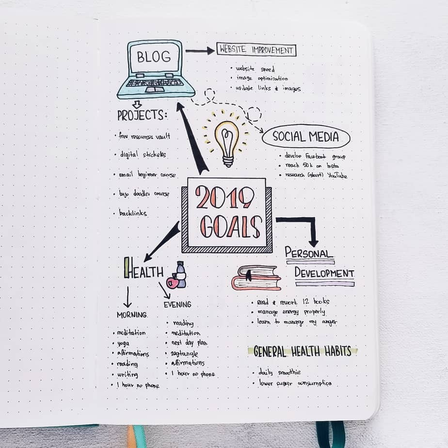 Bullet Journal Icons & How To Use Them To Increase Productivity: In Goals Page | Masha Plans