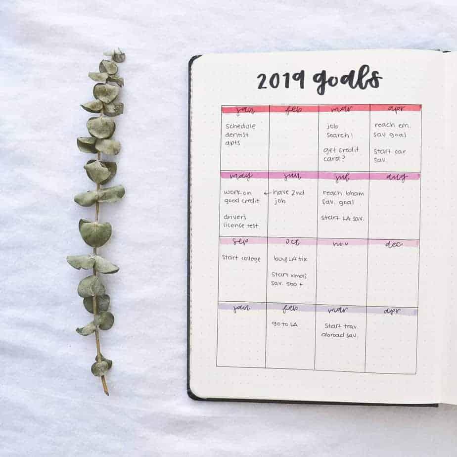 Goals Bullet Journal SPread by @lyrajournals | Masha Plans