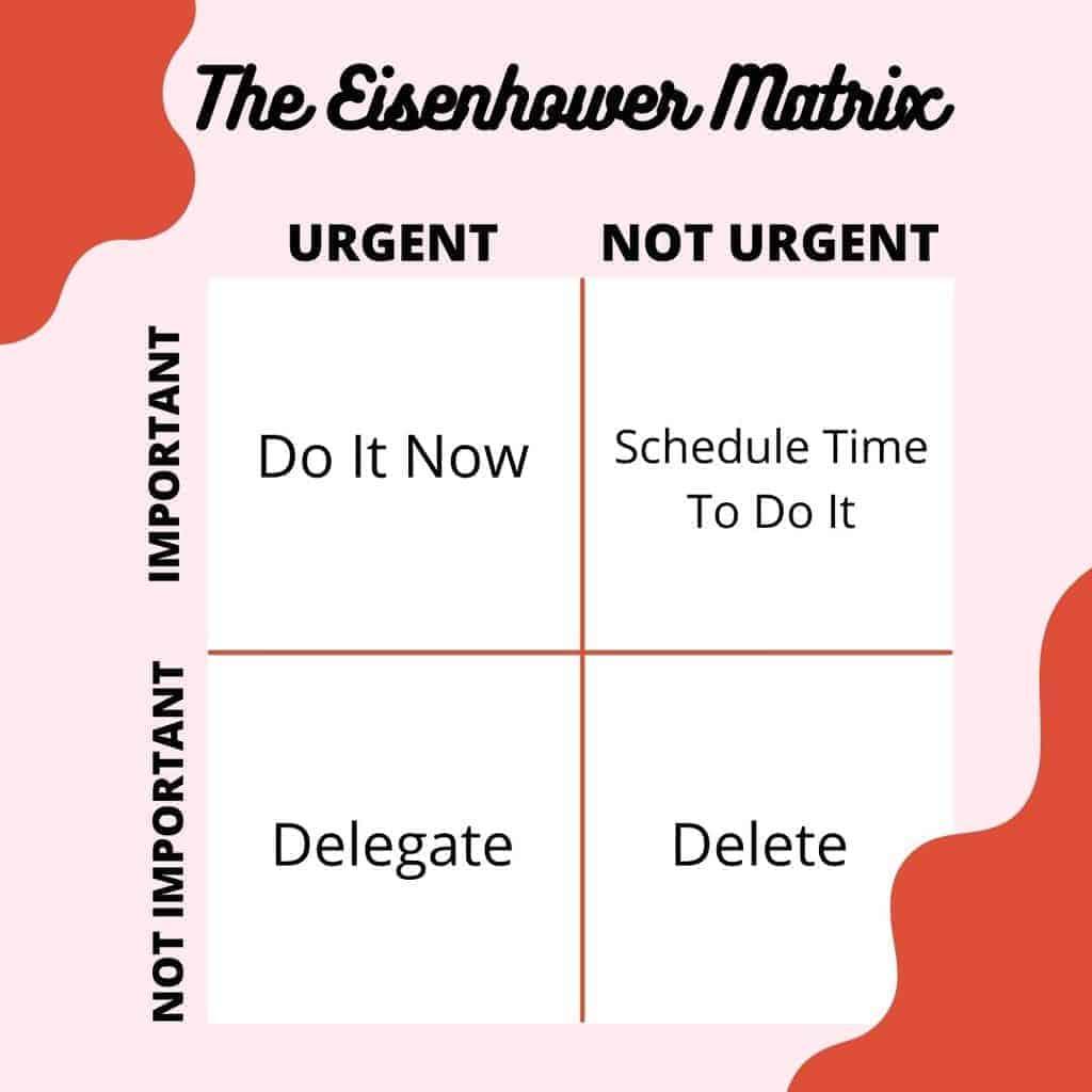 The Eisenhower Matrix To Use In Your Brain Dump | Masha Plans