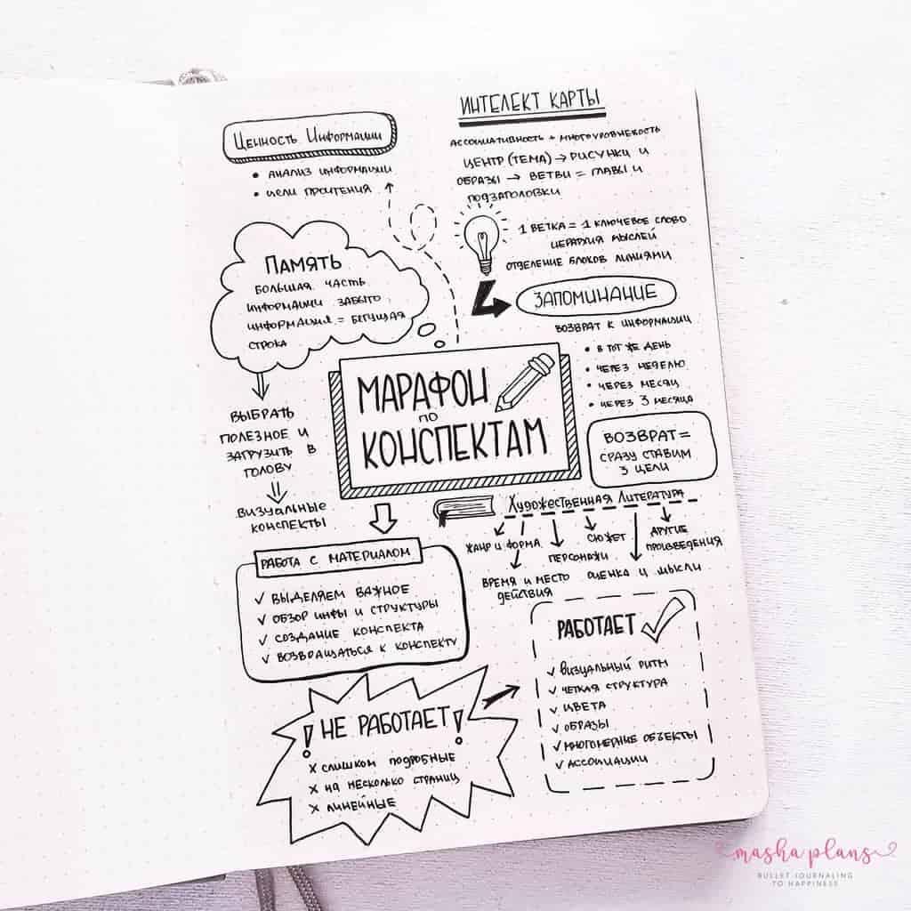 Sketchnotes: Intro To Visual Note-taking - sketch notes from webinar | Masha Plans