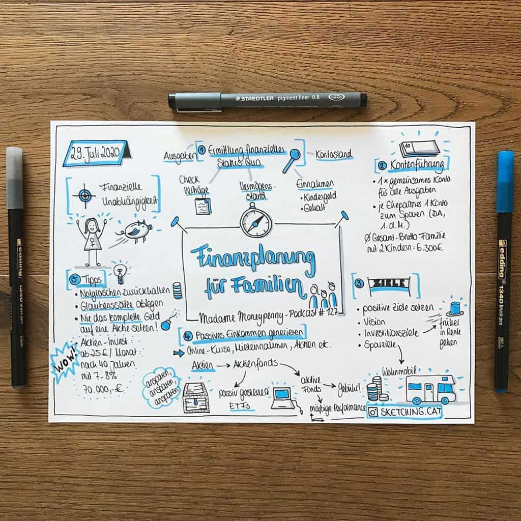 Sketchnotes by @sketching_cat | Masha Plans